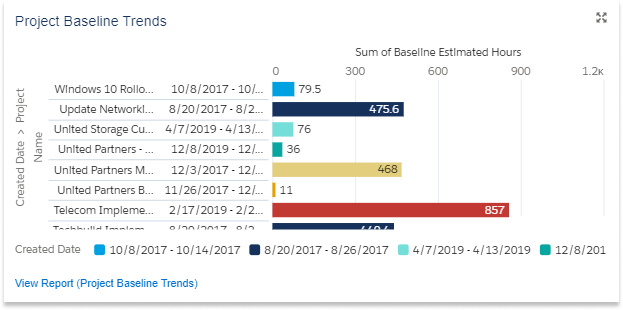 Project Timeline Trends